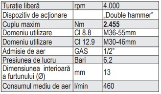 Pistol pneumatic de impact, actionare 1 , 2445Nm, tija scurta 1930A